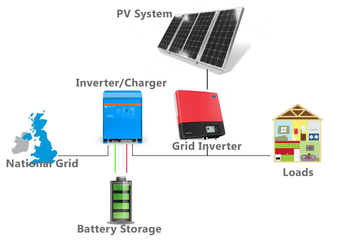 Battery Storage Diagram Sunstore Solar